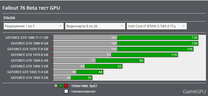 Fallout76 1920*1080 GPU別フレームレート