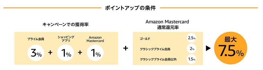 Amazon最大7.5%還元キャンペーン ポイント還元