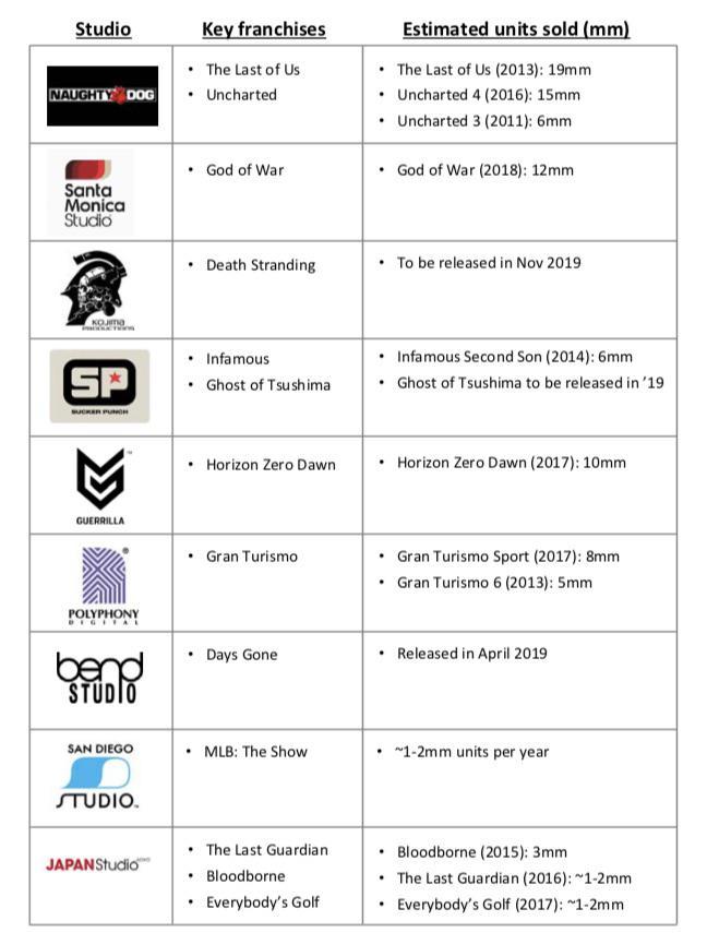 PS4独占作発売計画