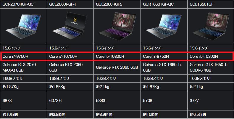 ゲーミングノートPCにおけるCPUの選択肢