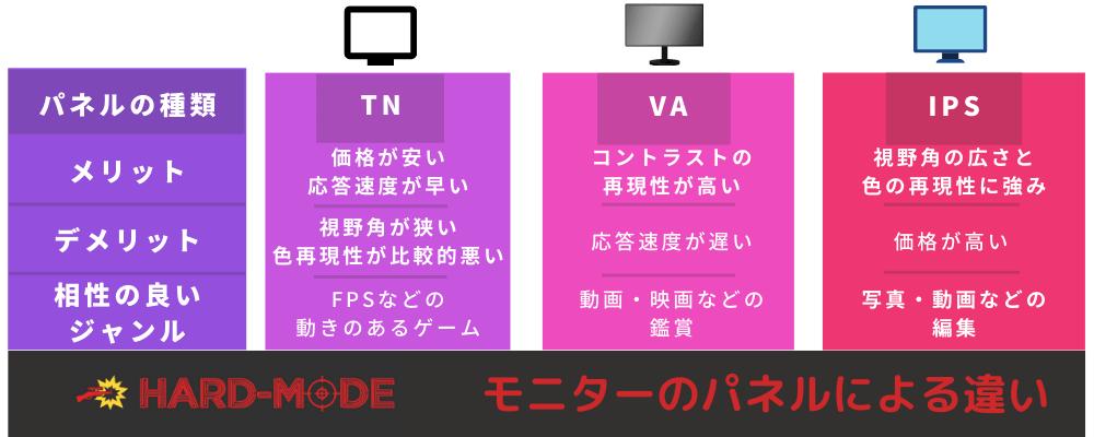 ゲーミングモニター パネルの種類