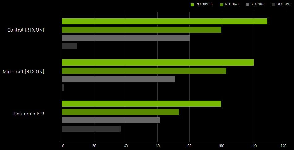 nvidia rtx 3060 benchmarks